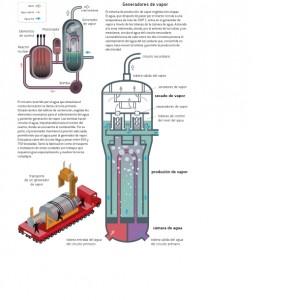Cómo se genera vapor en una central nuclear