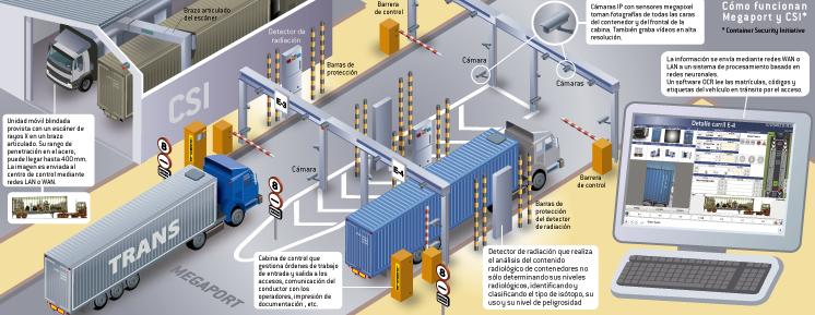Infografia con el funcionamiento de Megaport .